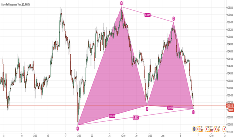 EURJPY: EUR JPY Hourly Bullish Bat