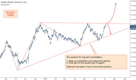 GBPJPY: GBPJPY: Long-term consolidation.