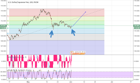 USDJPY: Tested the .618 twice