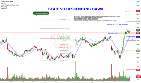 KMX: Bearish DH is a reliable Pattern (Downside target $52)