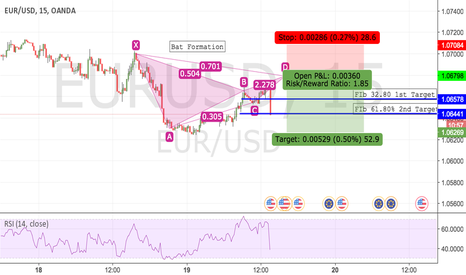 EURUSD: EUR/USD 15min short