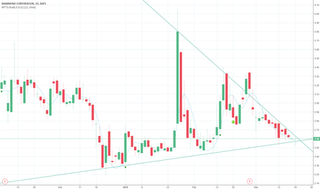 MNKD: MNKD trying to make a major push up.