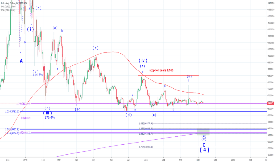 BTCUSD: BTC - still expecting the final drop to $4,000