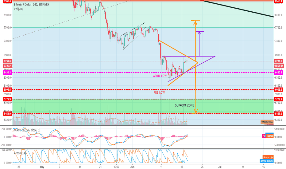 BTCUSD: Bitcoin Heading Down to 5450-5750 Support Zone!