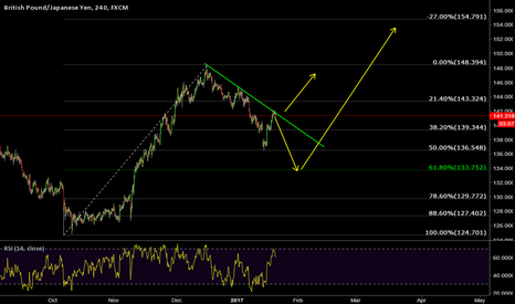 GBPJPY: GBPJPY Overview
