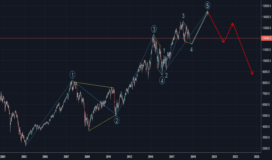 DEU30: DAX long term Elliott wave analysis