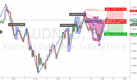 AUDNZD: cypher pattern to continue downtrend