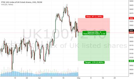 UK100: UK 100 Short