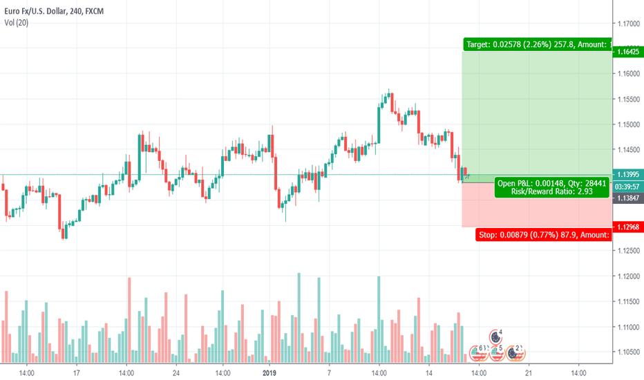 EURUSD: EURUSD will hit 1.16