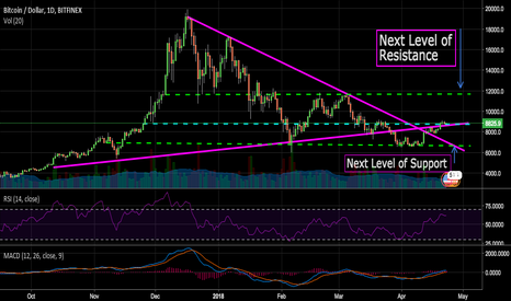 BTCUSD: Bitcoin... Stuck in the middle with you