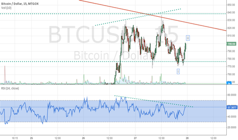 BTCUSD: BTCUSD: Look at the divergence