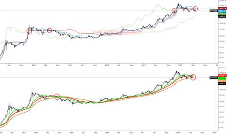 BTCUSD: Bitcoin - Les signaux MT se répètent