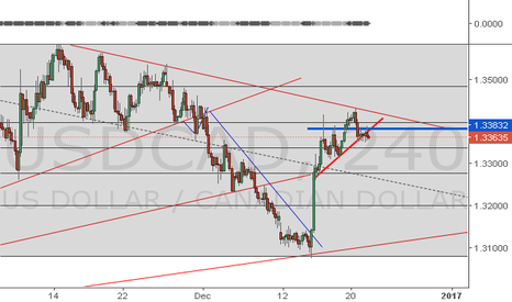 USDCAD: Second Short Entry