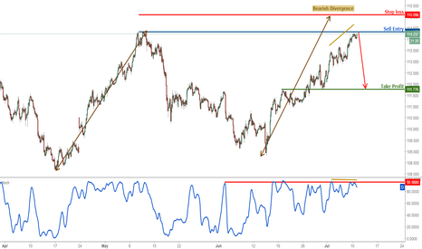 USDJPY: USDJPY reacting nicely off our selling area, remain bearish
