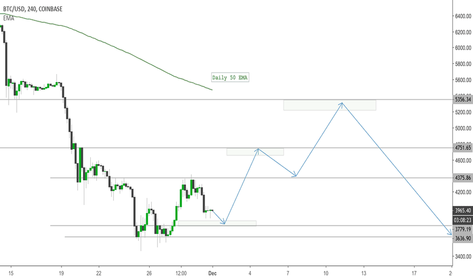 BTCUSD: Bitcoin Bounce Time? 5.3K Incoming
