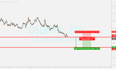 USDMXN: usdmxn...selling after sure closing below tl