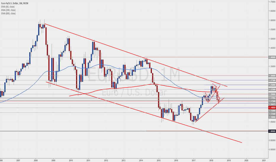 EURUSD: EURUSD touching daily/weekly support.