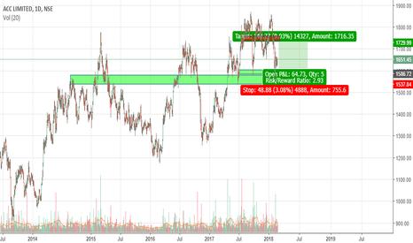 ACC: Risky short term long trade