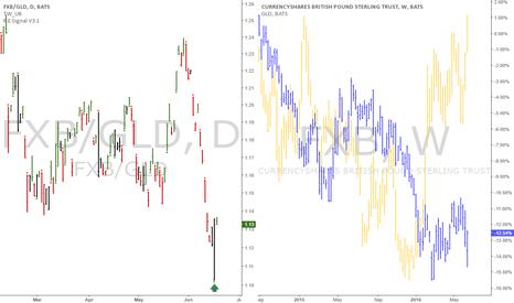 FXB: Pound/Gold: Up we go