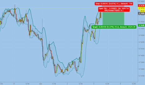 AUDUSD: Shorting the aussi