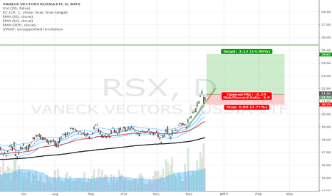 RSX: Pullback