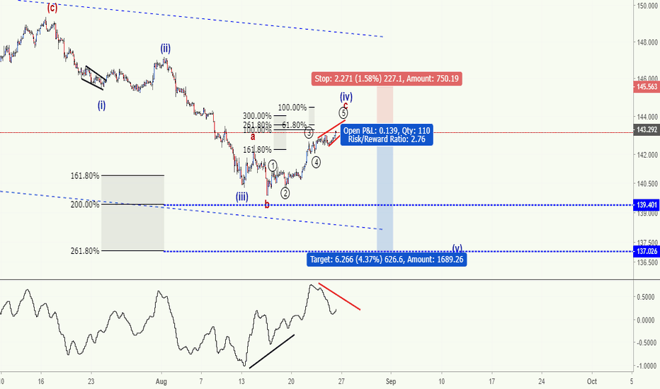 GBPJPY: GBPJPY - Who's buying?