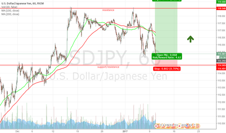 USDJPY: Took a long trade towards the resistance level of 118.55
