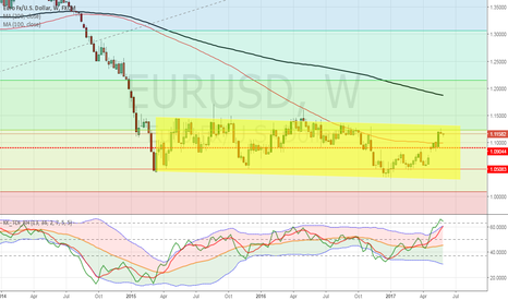 EURUSD: Is  the EURO BULL run coming to an end?