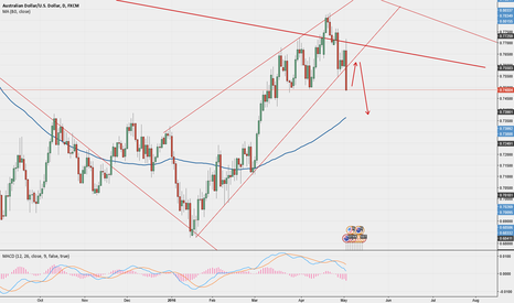 AUDUSD: AUD/USD: Breaking the ascending wedge