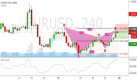 EURUSD: Shorting Eurusd on bat pattern