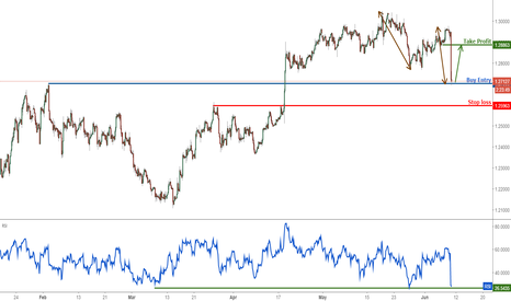 GBPUSD: GBPUSD profit target reached perfectly, time to start buying