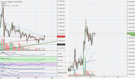 VTCBTC: Vertcoin (VTC) Strong Looking Chart (240% Earnings Potential)