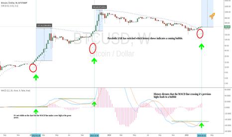 BTCUSD: Pre-bubble indicators.