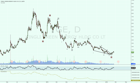 YGE: YGE trend reversal?