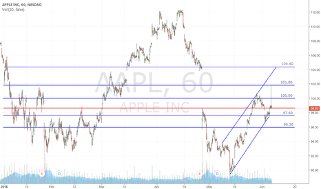 AAPL: Watching AAPL to continue a move to $104 or retrace back to $96