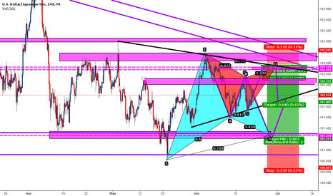 USDJPY: USDJPY Gartley patterns SHORT or LONG