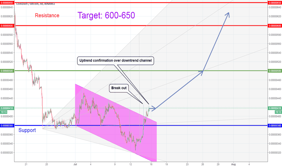 CDTBTC: CDTBTC Possible Trading Idea and Potential Buy Opportunity