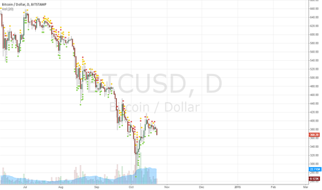 BTCUSD: Warn: BTC is going to sink to the bottom