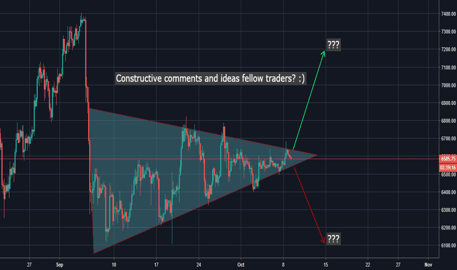 BTCUSD: Possible Direction and pattern formation