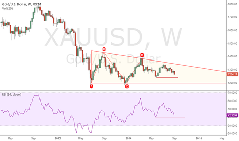 XAUUSD: Gold.. Bullish or Bearish?