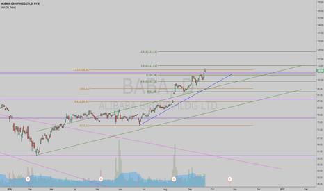 BABA: The initial target of $108 is met