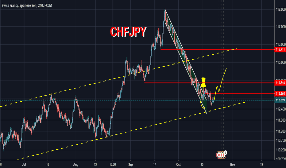 CHFJPY: CHFJPY  H4 Level  Downlink channel breakdown