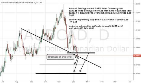 AUDCAD: Short Audcad advice