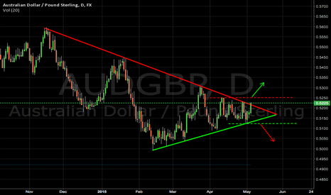 AUDGBP: AUD/GBP Tringle Breakout at bottom.....Long and Short posibily