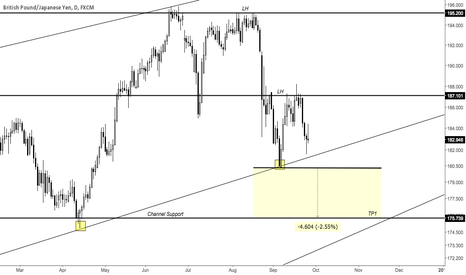 GBPJPY: Sterling weakness looming