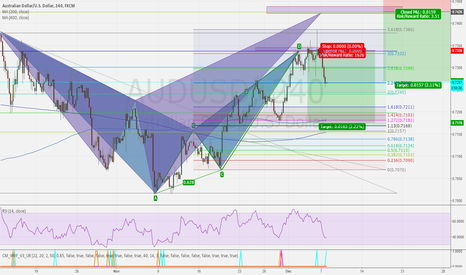 AUDUSD: AUDUSD BEARISH BAT AND SHARK - 4HR