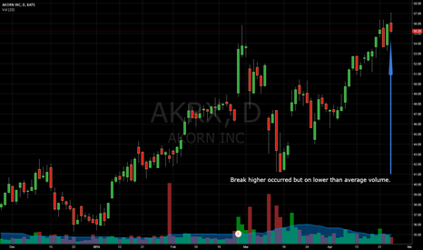 AKRX: Update - AKRX Long Entry Trigger