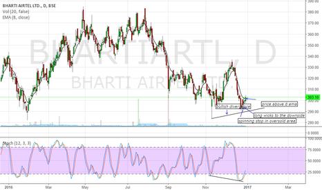 BHARTIARTL: buy call