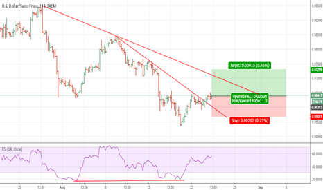 USDCHF: Possible Long Trade Setup For USD/CHF On 4H Chart