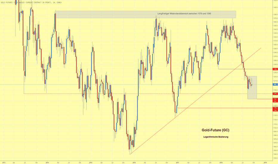 GC1!: Goldpreis in trendloser Trading Range